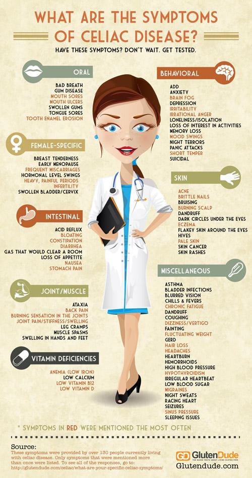 Gluten Dude : celiac disease symptoms