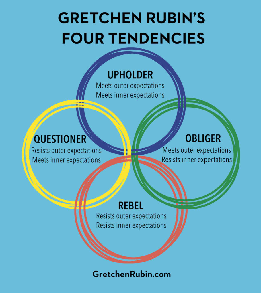 four tendencies framework
